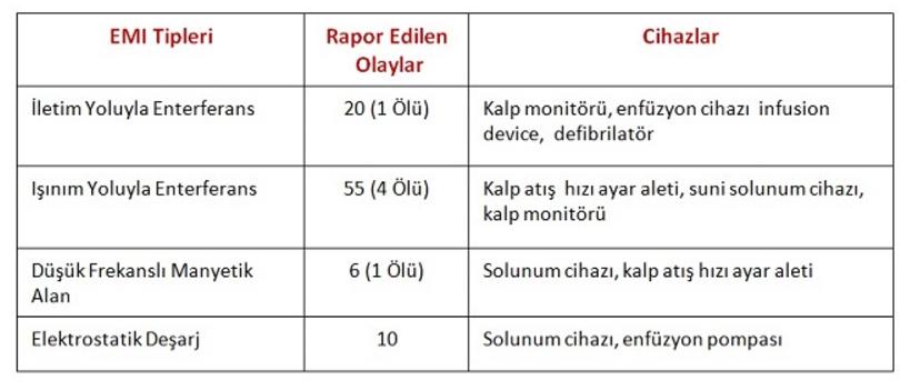 EMC Testi