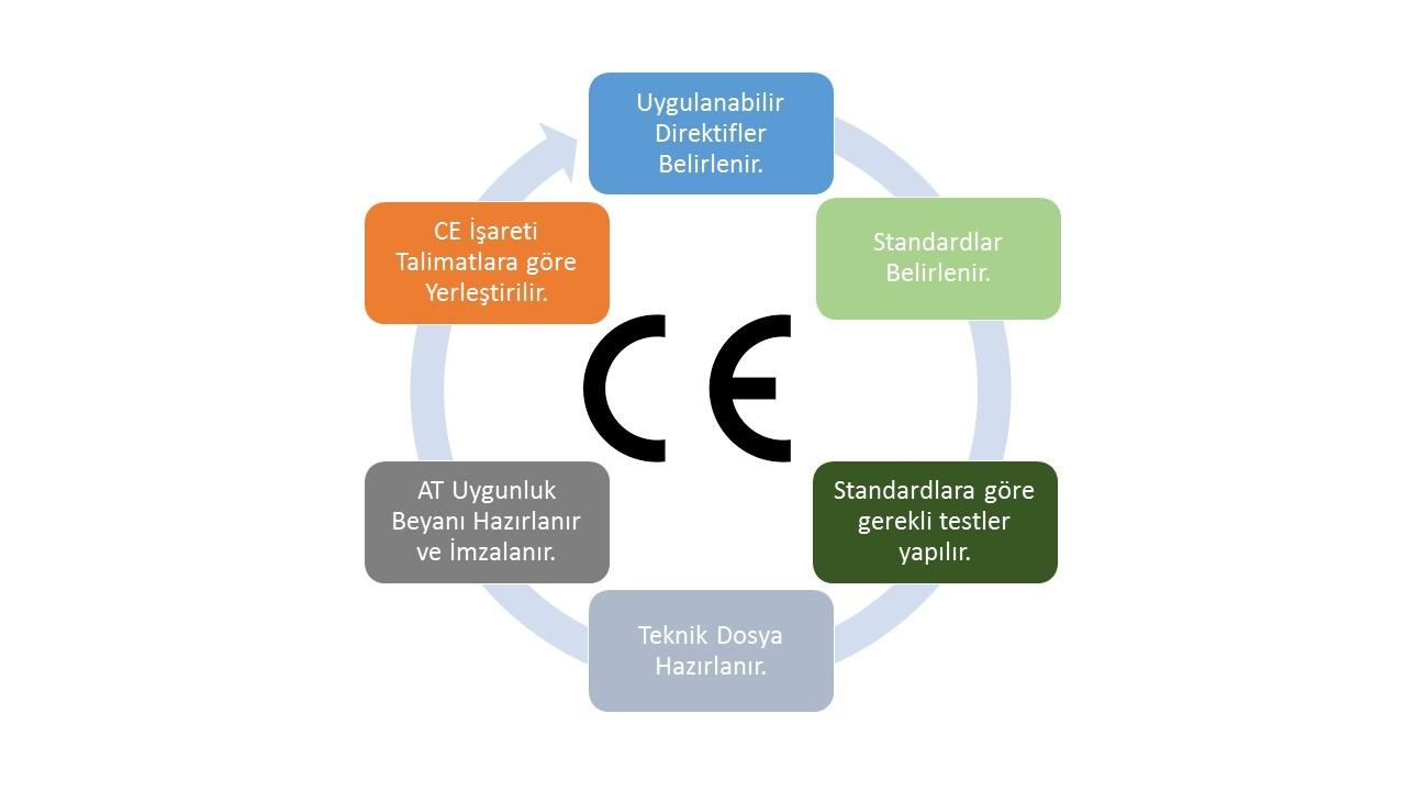 CE Belgesi Nasıl Alınır?